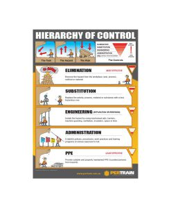 Hierarchy of Controls